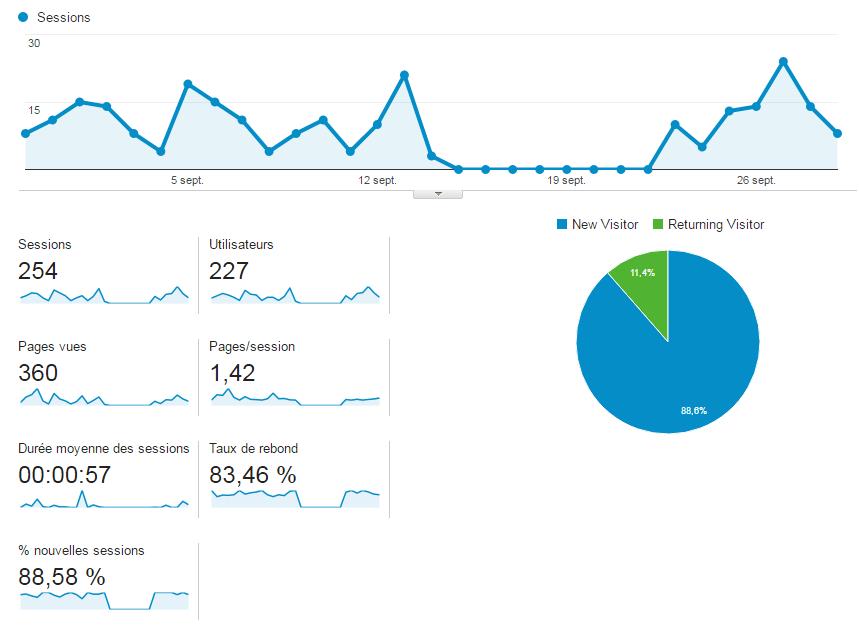 Améliorer le référencement avec Google Analytics